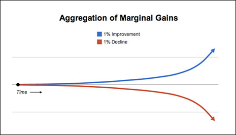 aggregation-of-marginal-gains